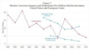 Kurzman_EU_US_Terrorism comparison_chart